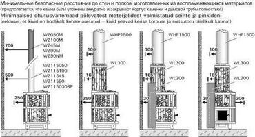 HARVIA Защитное ограждение для дровяной печи Legend WL200, 6417659012966