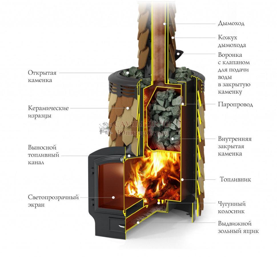 Дровяная печь для бани Термофор Альфа Панголина Inox ЧДБСЭ ЗК терракота